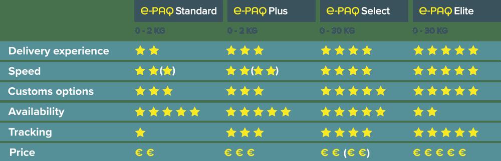 e-PAQ € Comparison Chart October 2020